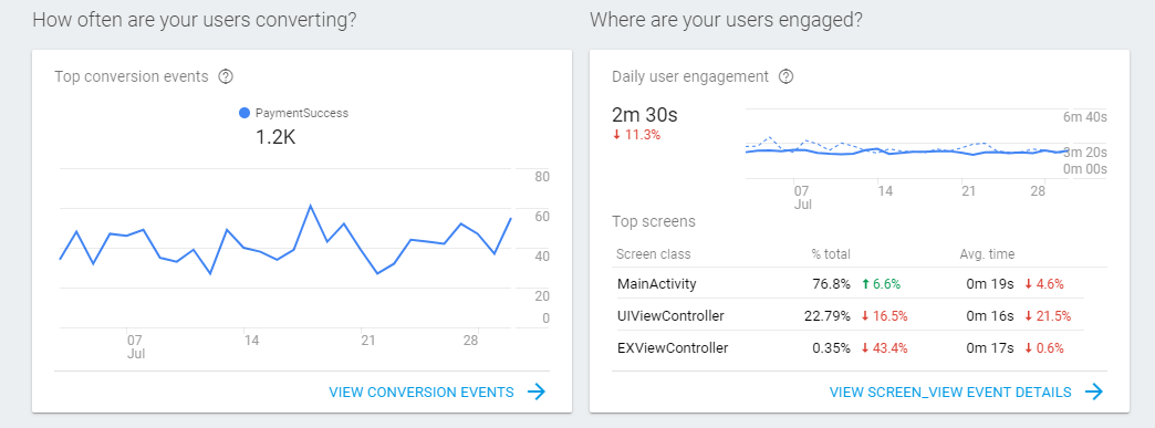 How often are your users converting?