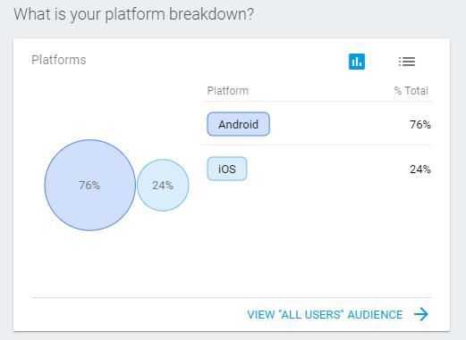 What is your platform breakdown?