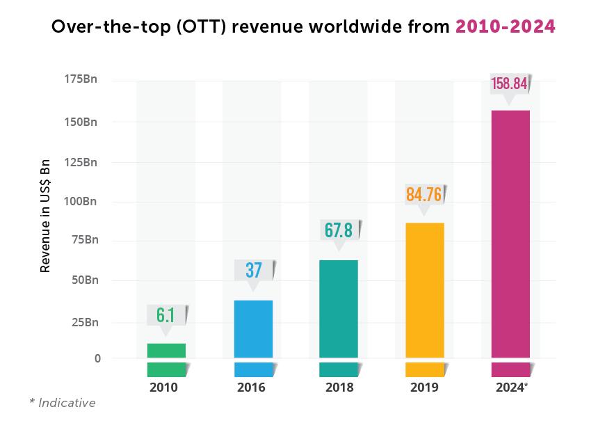 OTT revenue worldwide
